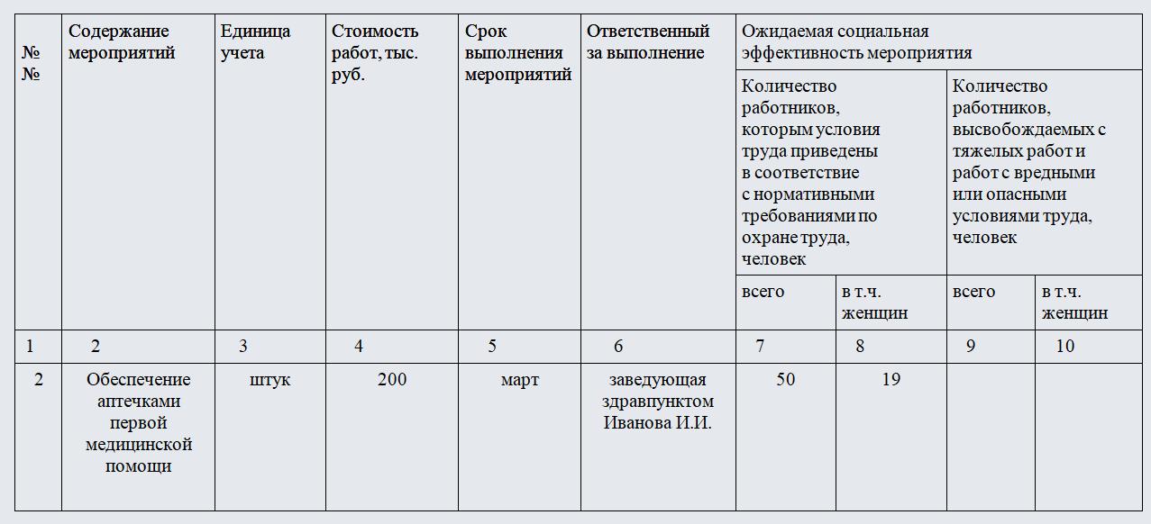 Соглашение по охране труда. Часть 1