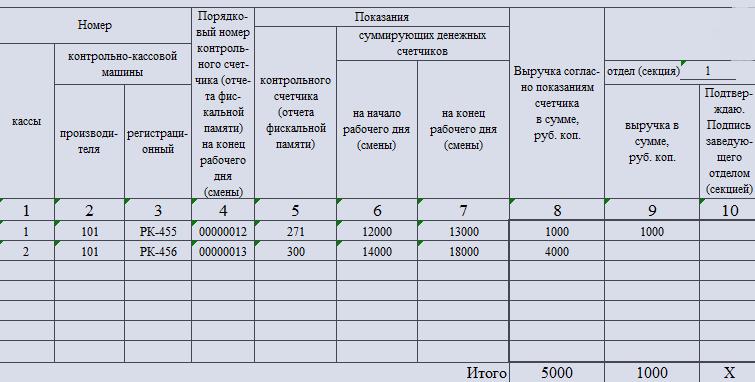 Сведения о показаниях счётчиков ККМ. Часть 1