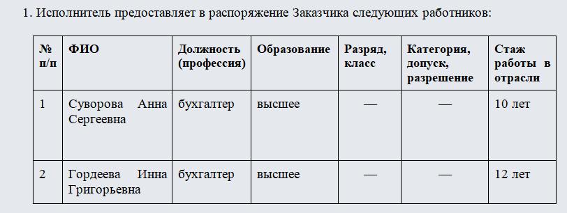 Акт о предоставлении работников по договору аутстаффинга. Часть 2