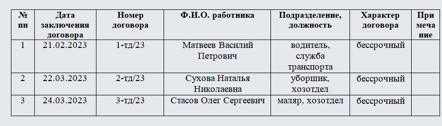 Книга регистрации трудовых договоров. Часть 1