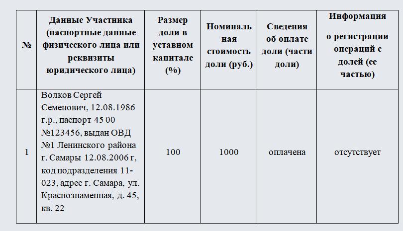 Список участников ООО. Часть 1